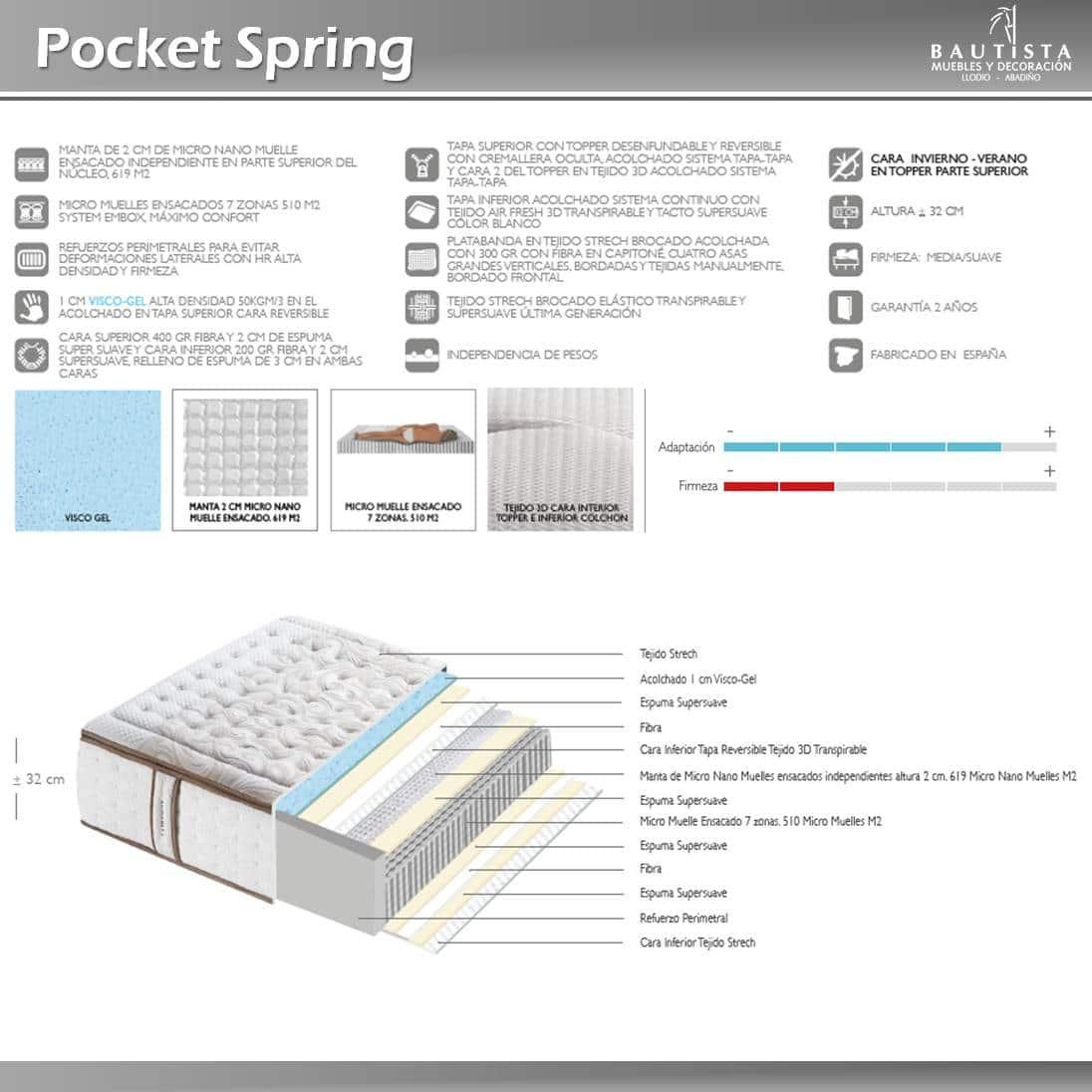 Colchón Pocket Spring
