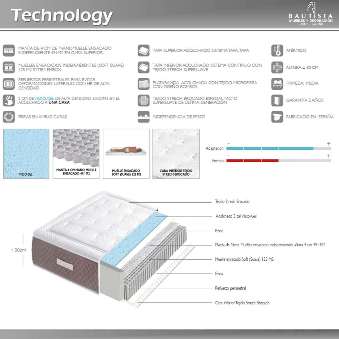 Colchón Technology
